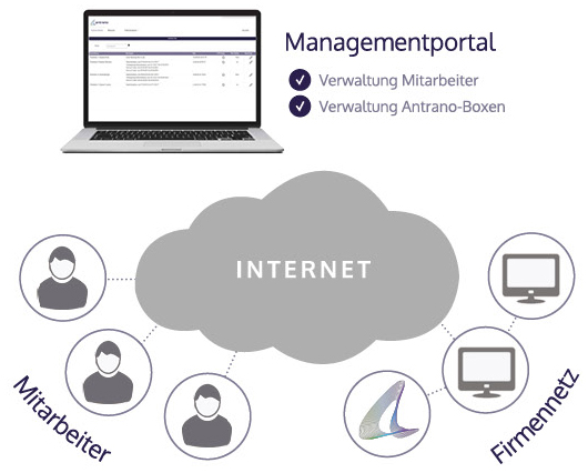 VPN-Verbindung Antrano.Business